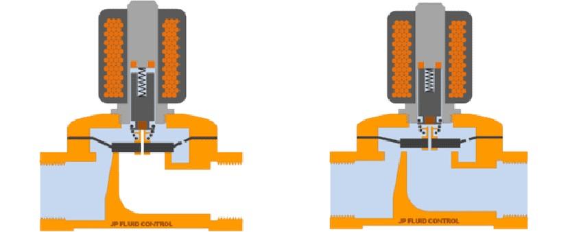 nguyên lý hoạt động của van điện từ