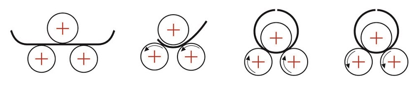 Cách máy lốc tôn 3 trục hoạt động