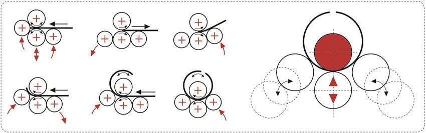 Cách máy lốc tôn 4 trục hoạt động