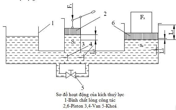 sơ đồ và nguyên lý hoạt động kích thủy lực
