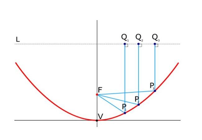 thước parabol